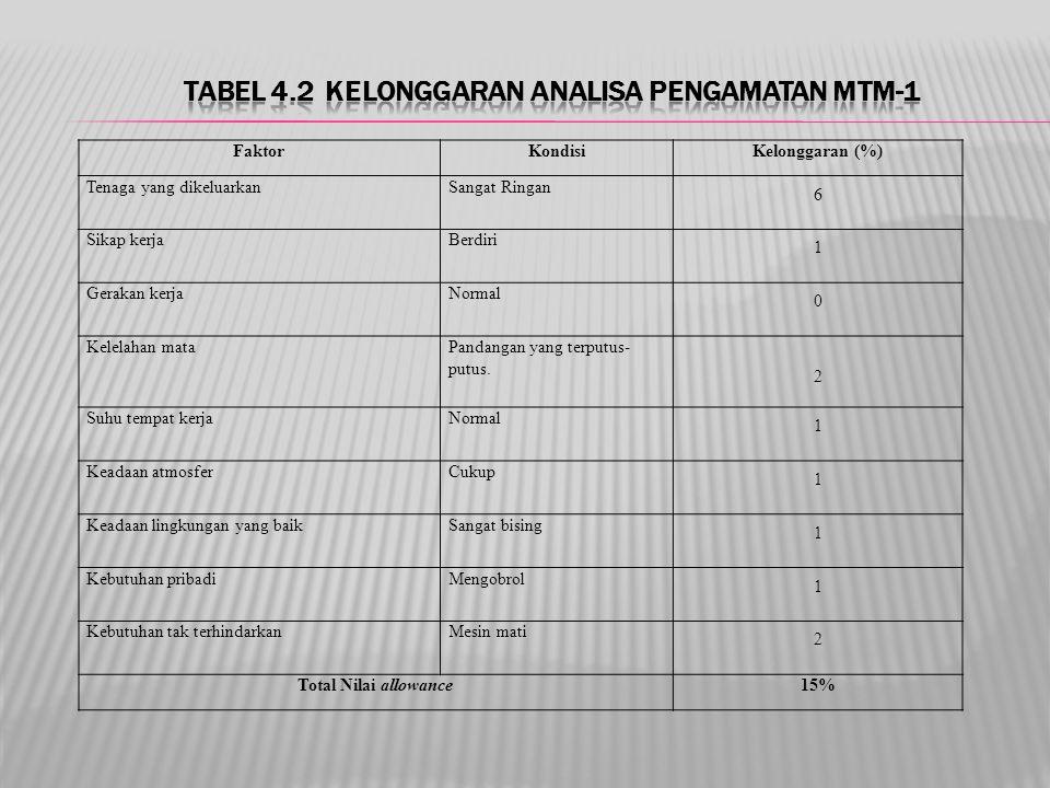 Tabel 4.2 Kelonggaran Analisa Pengamatan MTM-1