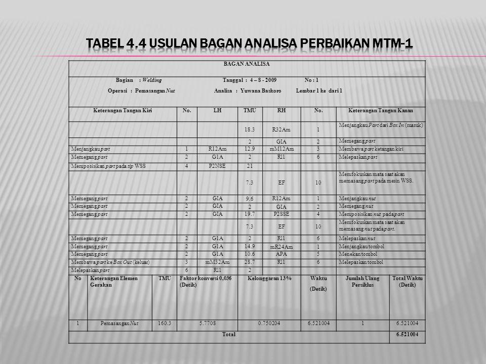 Tabel 4.4 Usulan Bagan Analisa Perbaikan MTM-1