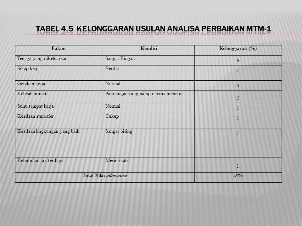 Tabel 4.5 Kelonggaran Usulan Analisa Perbaikan MTM-1
