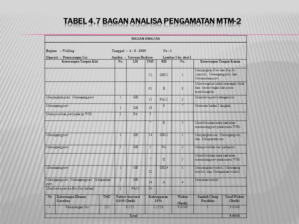 Tabel 4.7 Bagan Analisa Pengamatan MTM-2
