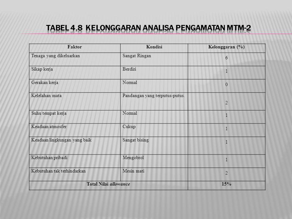 Tabel 4.8 Kelonggaran Analisa Pengamatan MTM-2