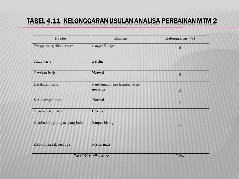 Tabel 4.11 Kelonggaran Usulan Analisa Perbaikan MTM-2