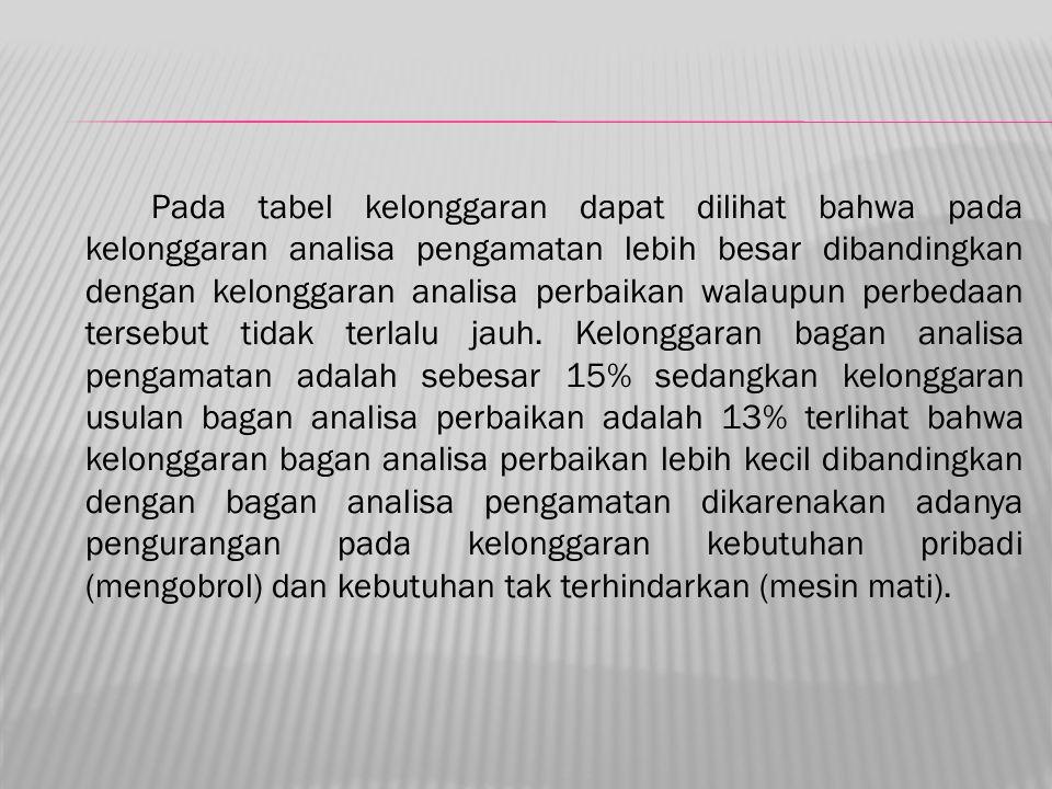 Pada tabel kelonggaran dapat dilihat bahwa pada kelonggaran analisa pengamatan lebih besar dibandingkan dengan kelonggaran analisa perbaikan walaupun perbedaan tersebut tidak terlalu jauh.