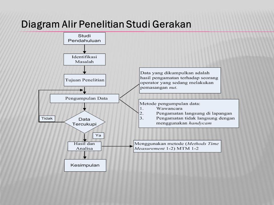 Diagram Alir Penelitian Studi Gerakan