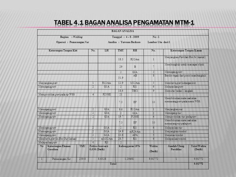 Tabel 4.1 Bagan Analisa Pengamatan MTM-1