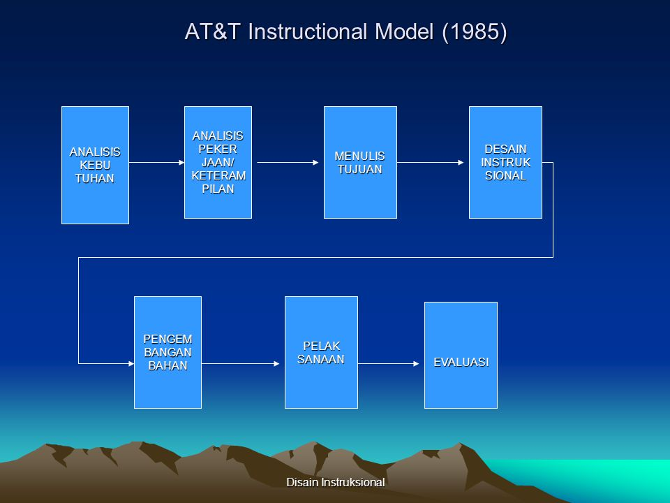 AT&T Instructional Model (1985)