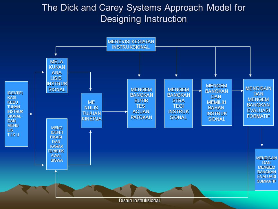 The Dick and Carey Systems Approach Model for Designing Instruction