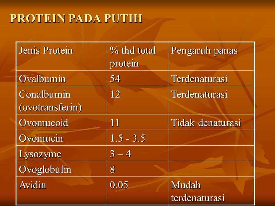 PROTEIN PADA PUTIH Jenis Protein % thd total protein Pengaruh panas