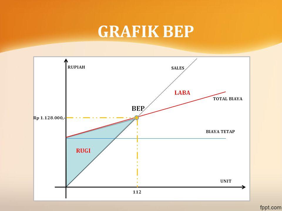 GRAFIK BEP BEP LABA RUGI RUPIAH SALES TOTAL BIAYA Rp 1.128.000,-