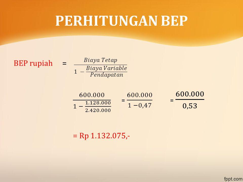 PERHITUNGAN BEP BEP rupiah = 𝐵𝑖𝑎𝑦𝑎 𝑇𝑒𝑡𝑎𝑝 1 − 𝐵𝑖𝑎𝑦𝑎 𝑉𝑎𝑟𝑖𝑎𝑏𝑙𝑒 𝑃𝑒𝑛𝑑𝑎𝑝𝑎𝑡𝑎𝑛. 600.000 1 − 1.128.000 2.420.000 = 600.000 1 −0,47 = 600.000 0,53.
