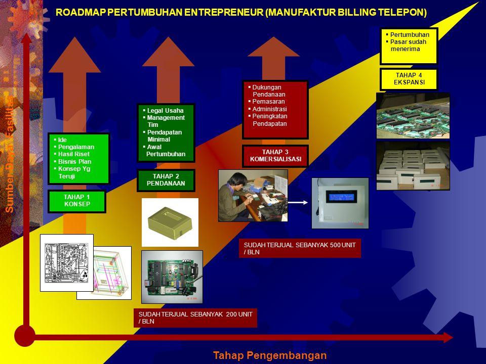 ROADMAP PERTUMBUHAN ENTREPRENEUR (MANUFAKTUR BILLING TELEPON)
