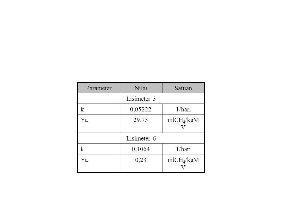 Parameter Nilai Satuan Lisimeter 3 k 0,05222 1/hari Yu 29,73 mlCH4/kgMV Lisimeter 6 0,1064 0,23