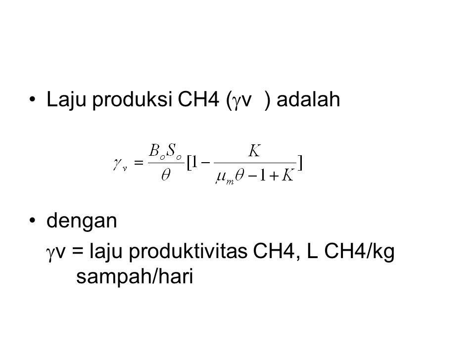 Laju produksi CH4 (v ) adalah