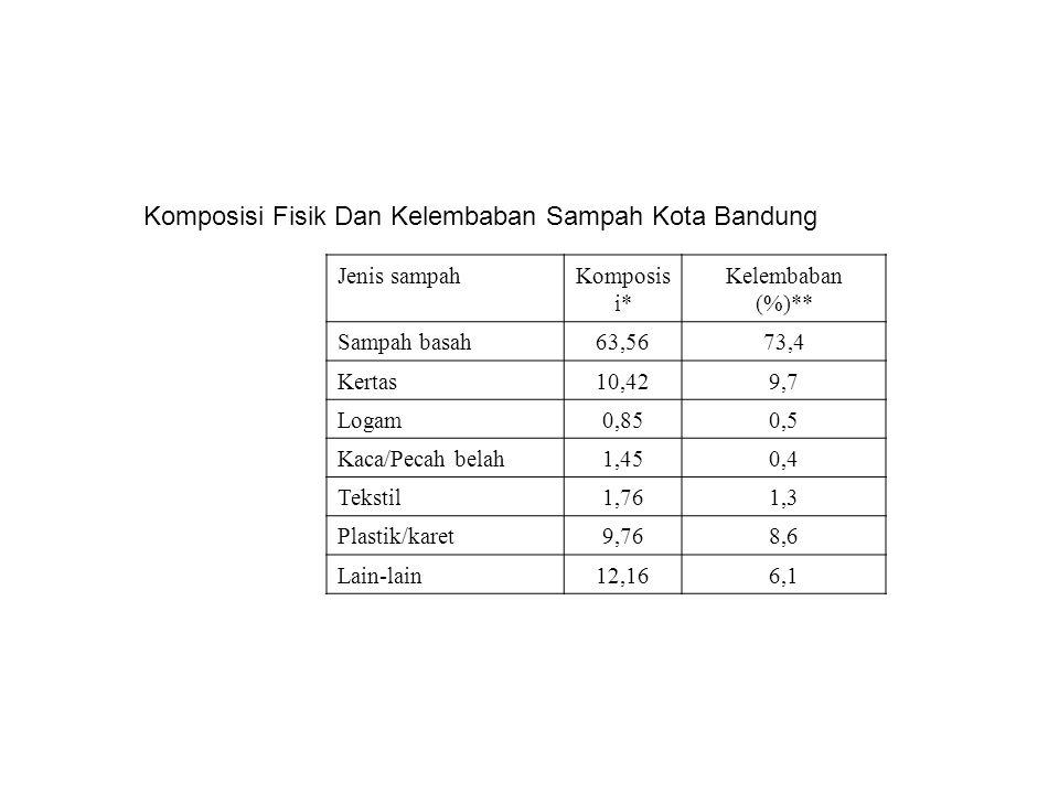 Komposisi Fisik Dan Kelembaban Sampah Kota Bandung