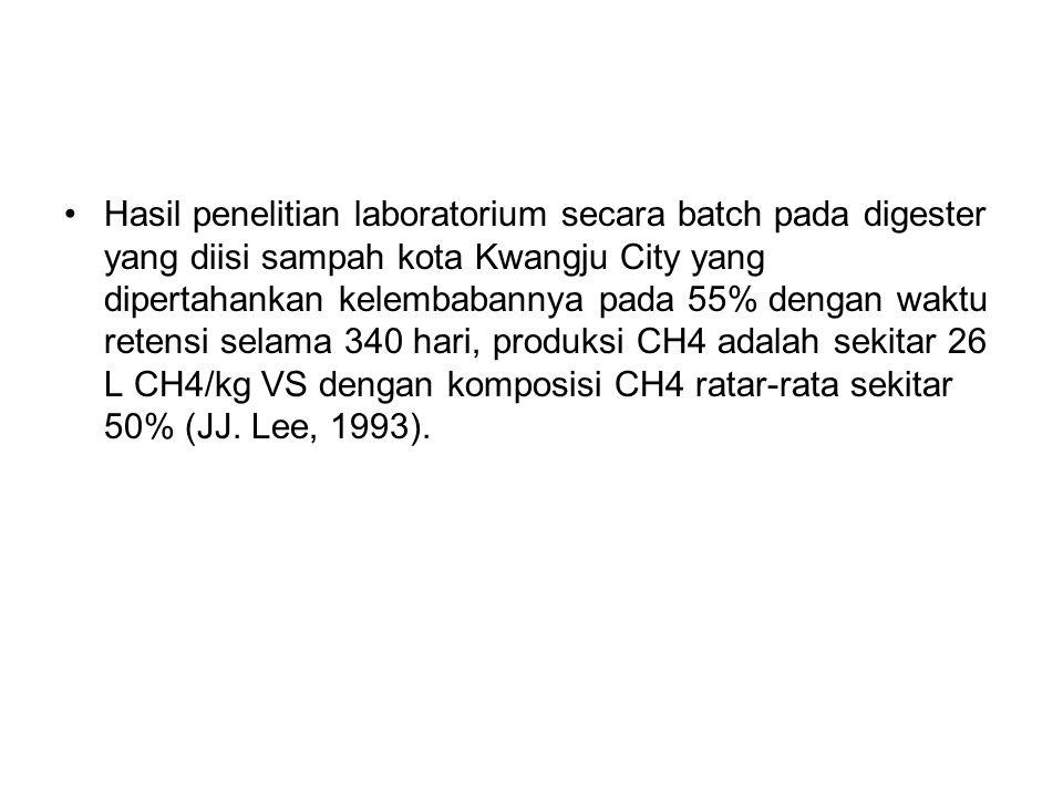 Hasil penelitian laboratorium secara batch pada digester yang diisi sampah kota Kwangju City yang dipertahankan kelembabannya pada 55% dengan waktu retensi selama 340 hari, produksi CH4 adalah sekitar 26 L CH4/kg VS dengan komposisi CH4 ratar-rata sekitar 50% (JJ.
