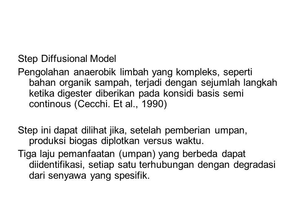 Step Diffusional Model