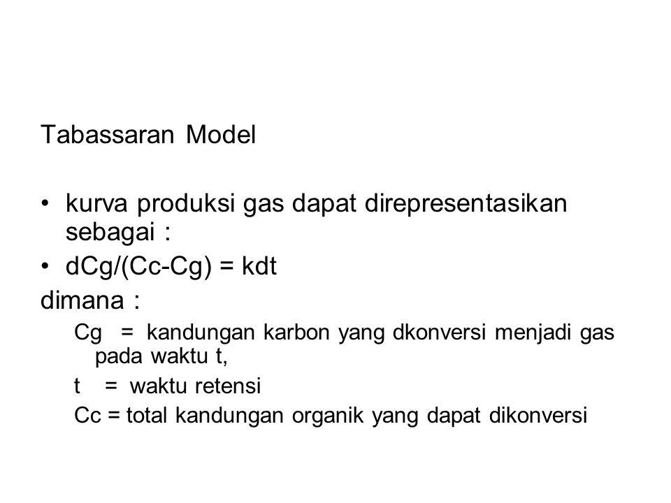 kurva produksi gas dapat direpresentasikan sebagai : dCg/(Cc-Cg) = kdt