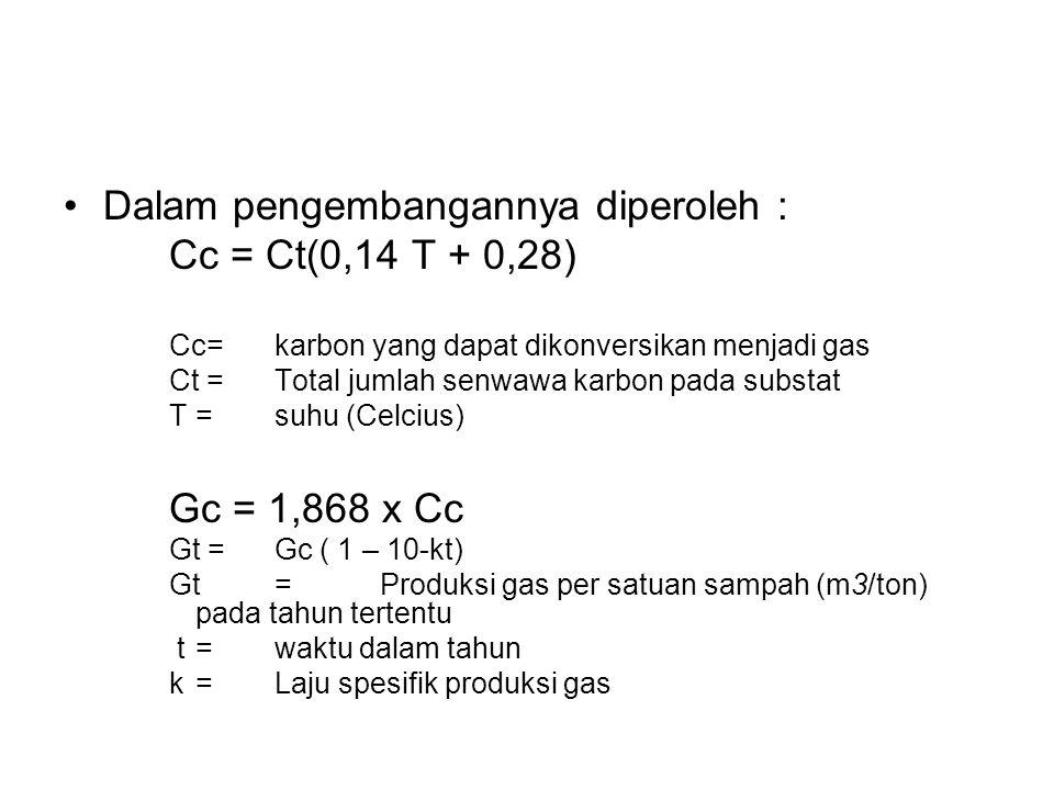 Dalam pengembangannya diperoleh : Cc = Ct(0,14 T + 0,28)
