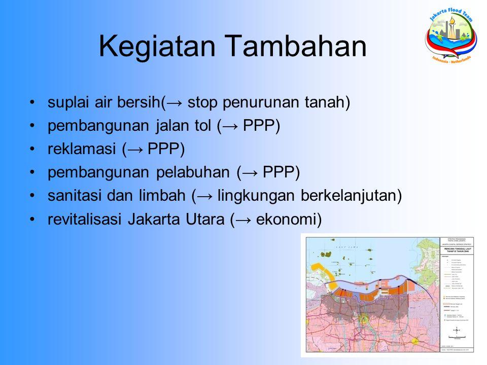 Kegiatan Tambahan suplai air bersih(→ stop penurunan tanah)