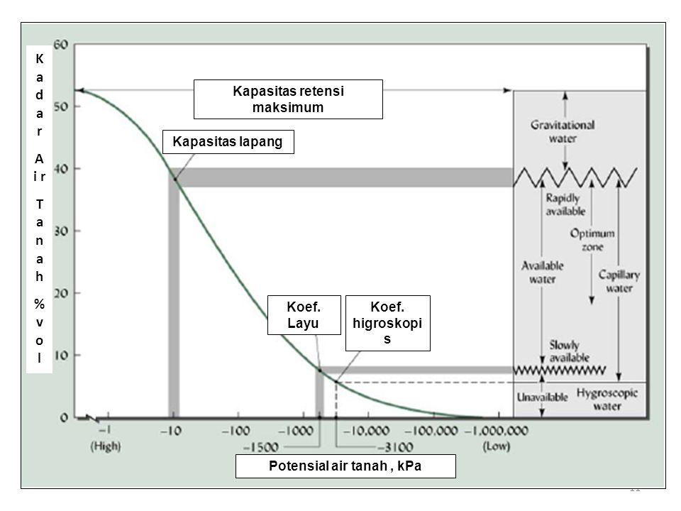 Kapasitas retensi maksimum Potensial air tanah , kPa