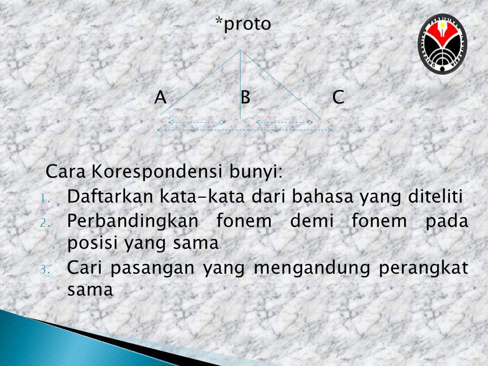 *proto A B C. Cara Korespondensi bunyi: Daftarkan kata-kata dari bahasa yang diteliti. Perbandingkan fonem demi fonem pada posisi yang sama.