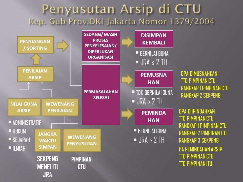 Penyusutan Arsip di CTU Kep. Gub Prov.DKI Jakarta Nomor 1379/2004