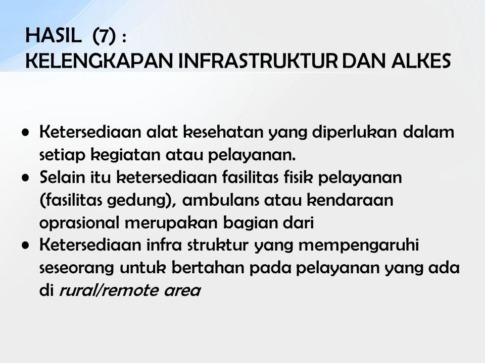 HASIL (7) : KELENGKAPAN INFRASTRUKTUR DAN ALKES
