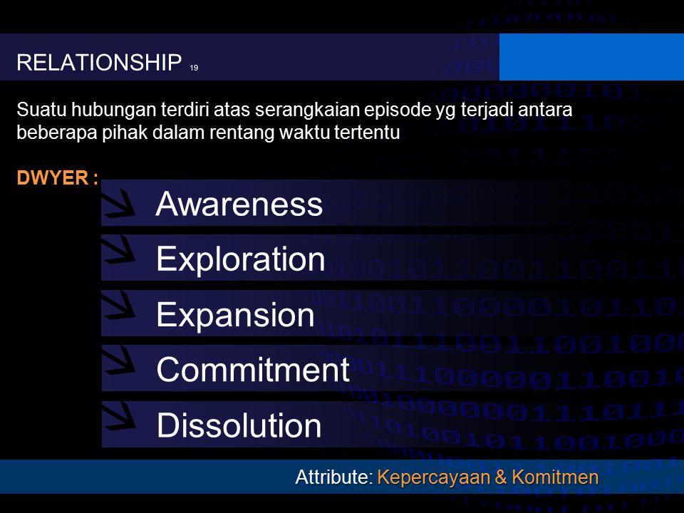 Attribute: Kepercayaan & Komitmen