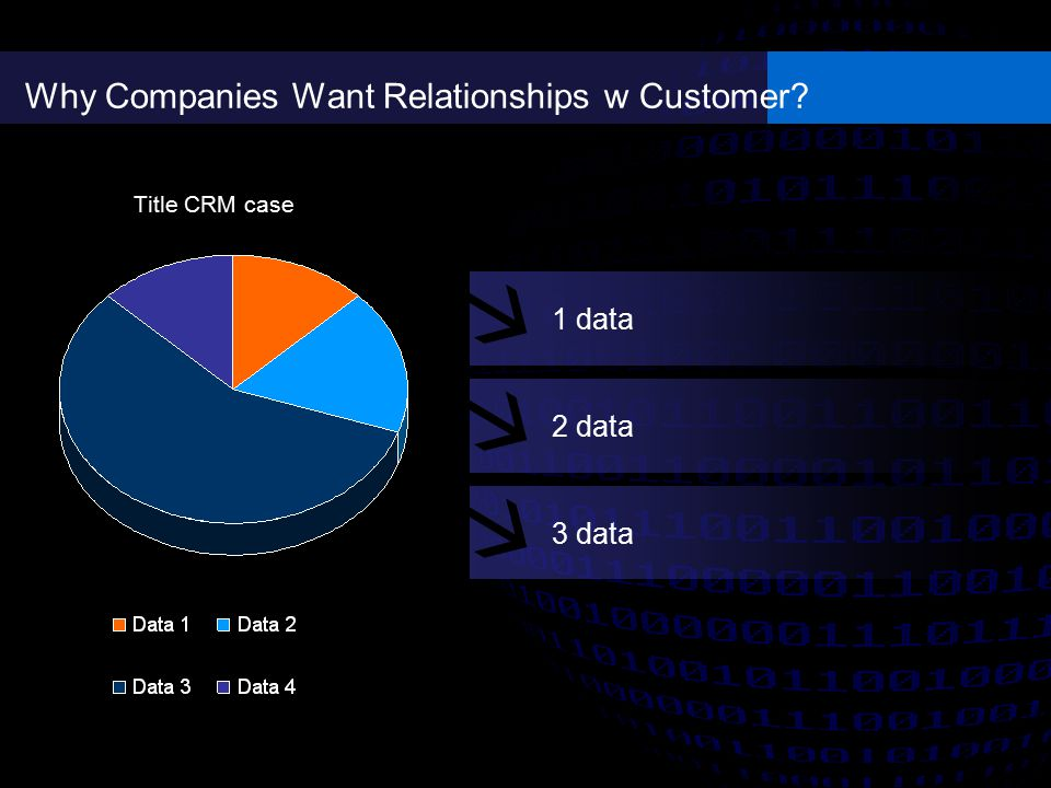 Why Companies Want Relationships w Customer