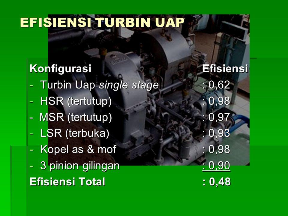 EFISIENSI TURBIN UAP Konfigurasi Efisiensi