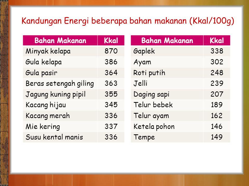 Kandungan Energi beberapa bahan makanan (Kkal/100g)