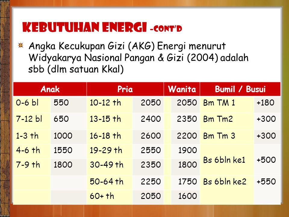 Kebutuhan Energi –CONT'D