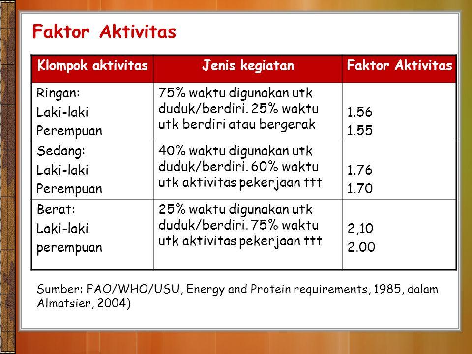 Faktor Aktivitas Klompok aktivitas Jenis kegiatan Faktor Aktivitas