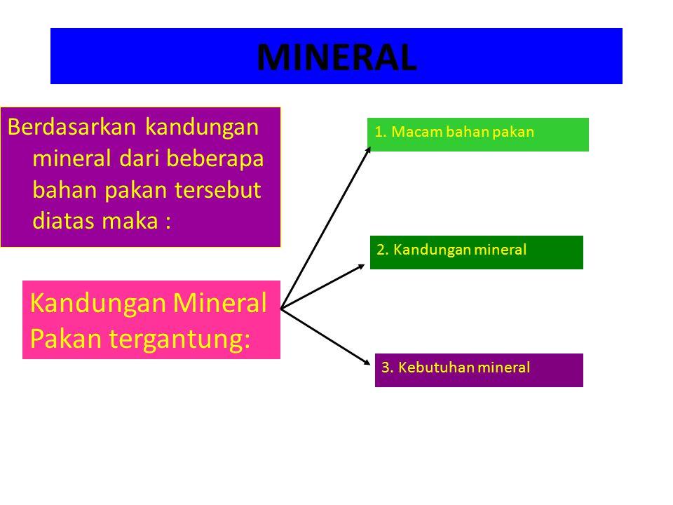 MINERAL Kandungan Mineral Pakan tergantung: