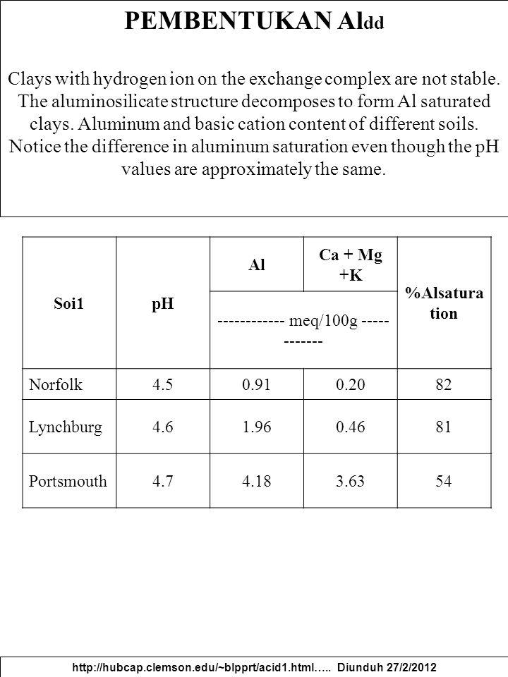 http://hubcap.clemson.edu/~blpprt/acid1.html….. Diunduh 27/2/2012