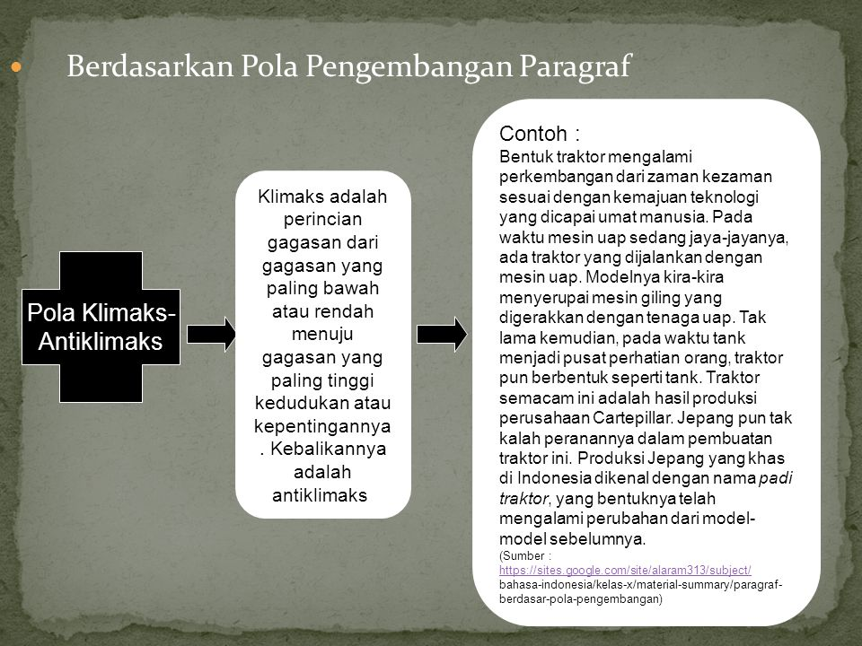 Berdasarkan Pola Pengembangan Paragraf
