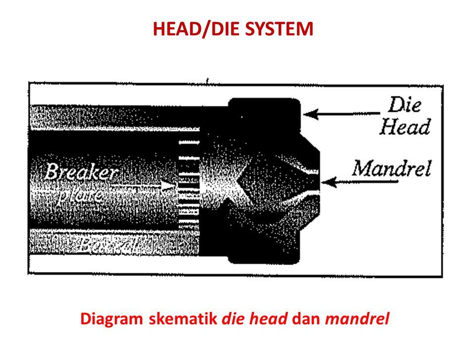 HEAD/DIE SYSTEM Diagram skematik die head dan mandrel