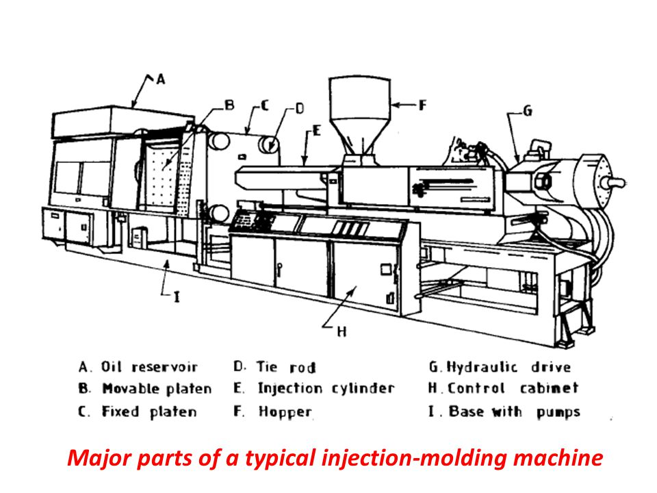 Major parts of a typical injection-molding machine