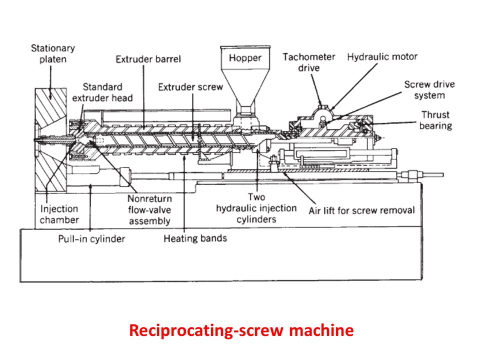 Reciprocating-screw machine