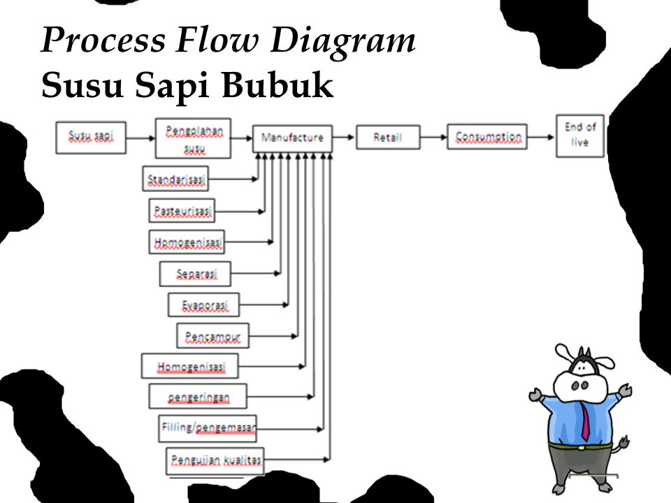 Process Flow Diagram Susu Sapi Bubuk