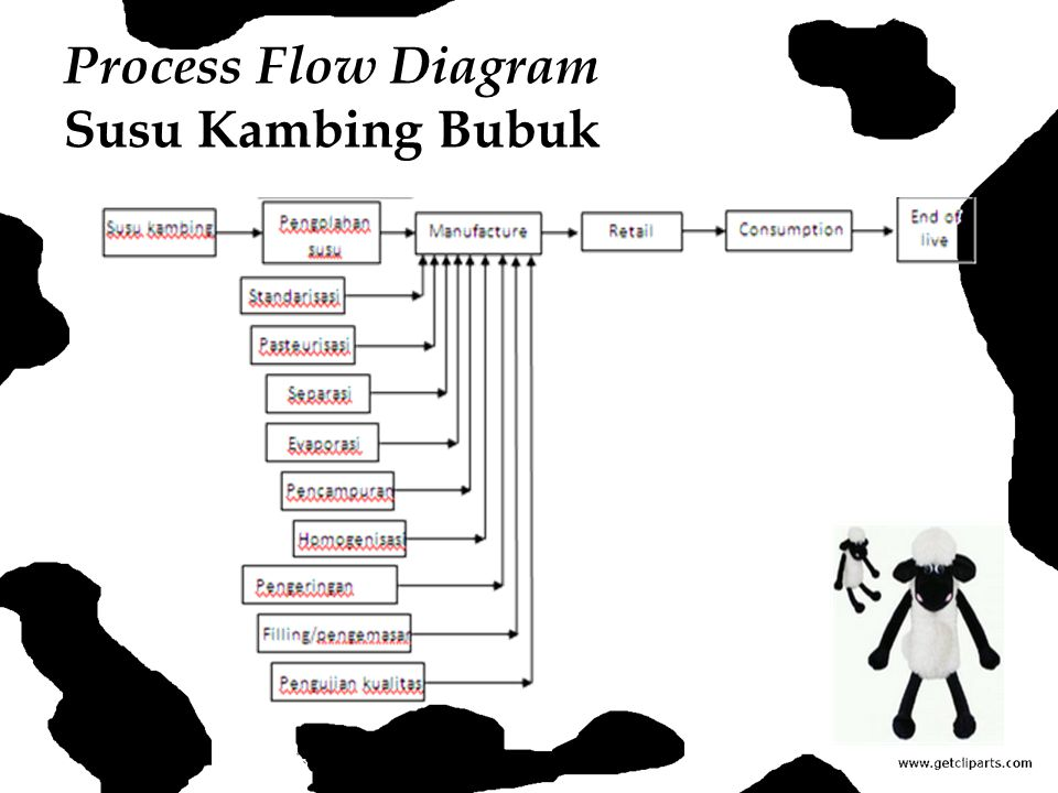 Process Flow Diagram Susu Kambing Bubuk