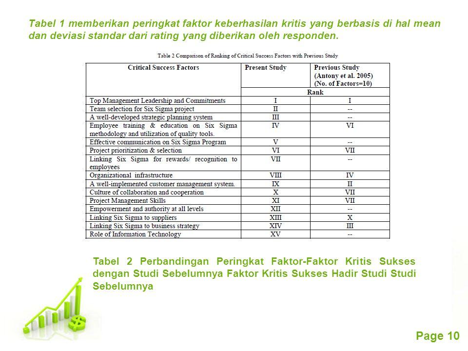 Tabel 1 memberikan peringkat faktor keberhasilan kritis yang berbasis di hal mean dan deviasi standar dari rating yang diberikan oleh responden.