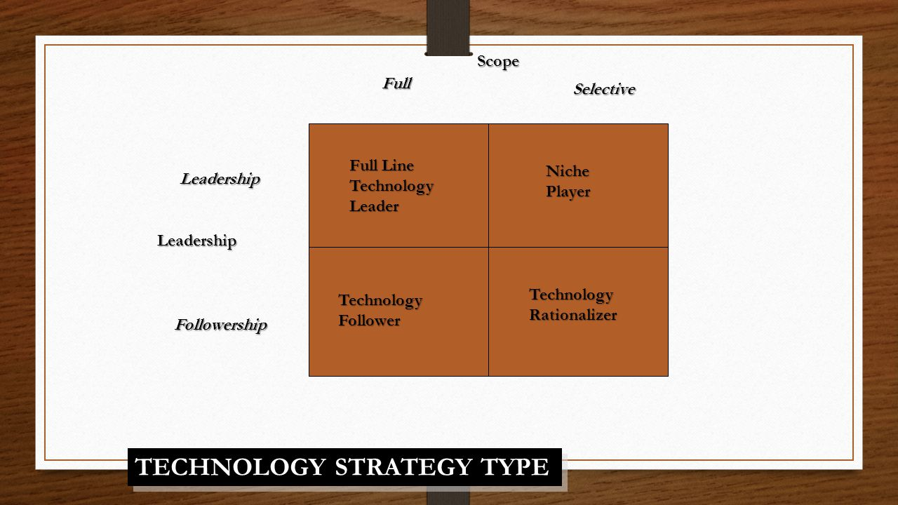 TECHNOLOGY STRATEGY TYPE