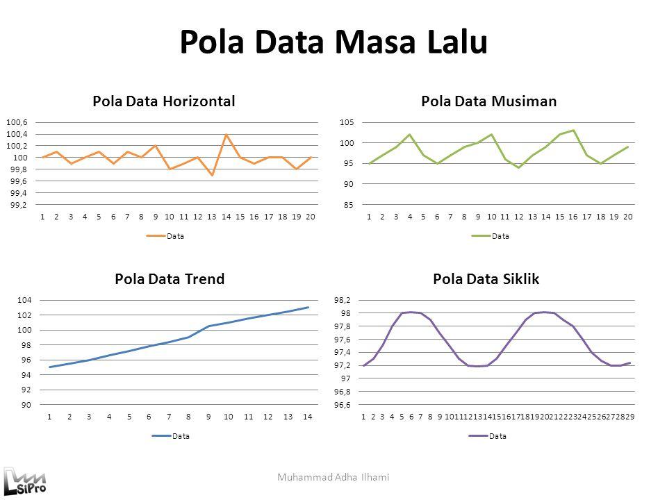 Pola Data Masa Lalu Muhammad Adha Ilhami
