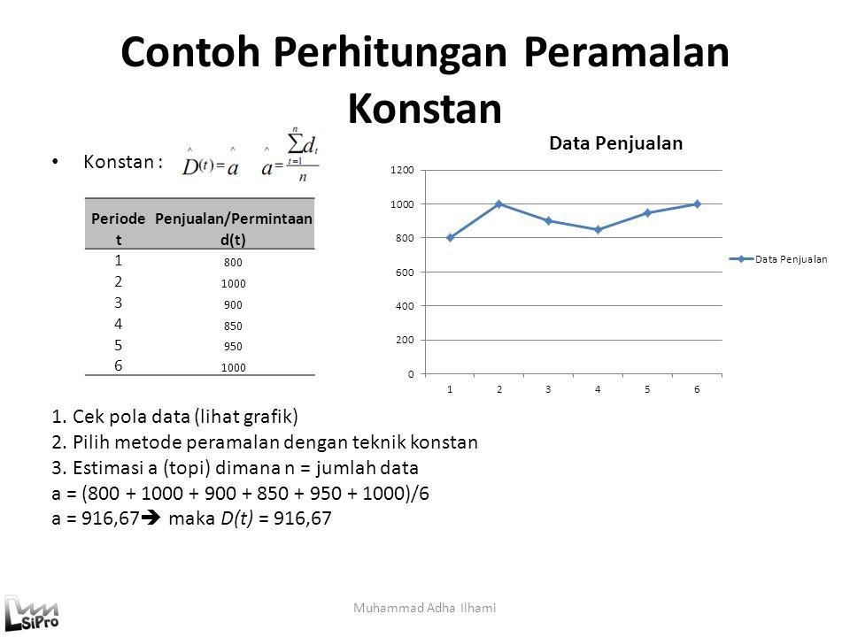 Contoh Perhitungan Peramalan Konstan