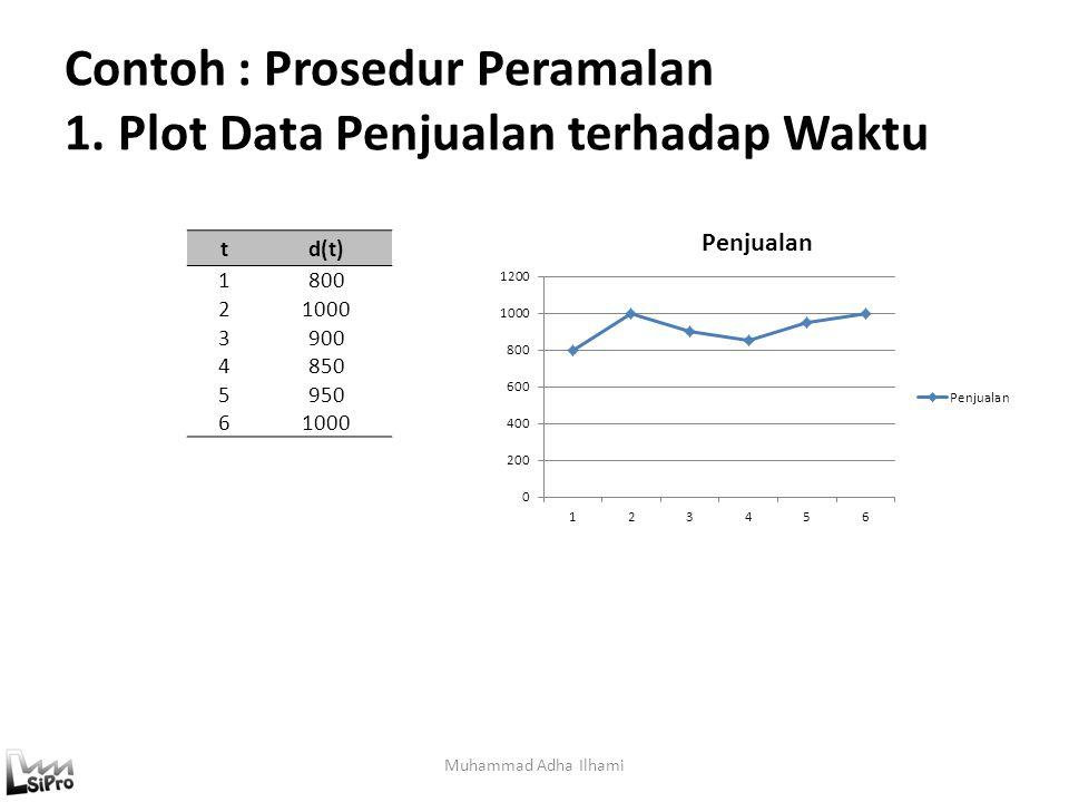 Contoh : Prosedur Peramalan 1. Plot Data Penjualan terhadap Waktu