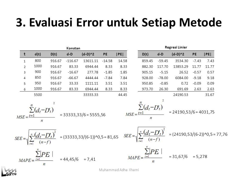3. Evaluasi Error untuk Setiap Metode