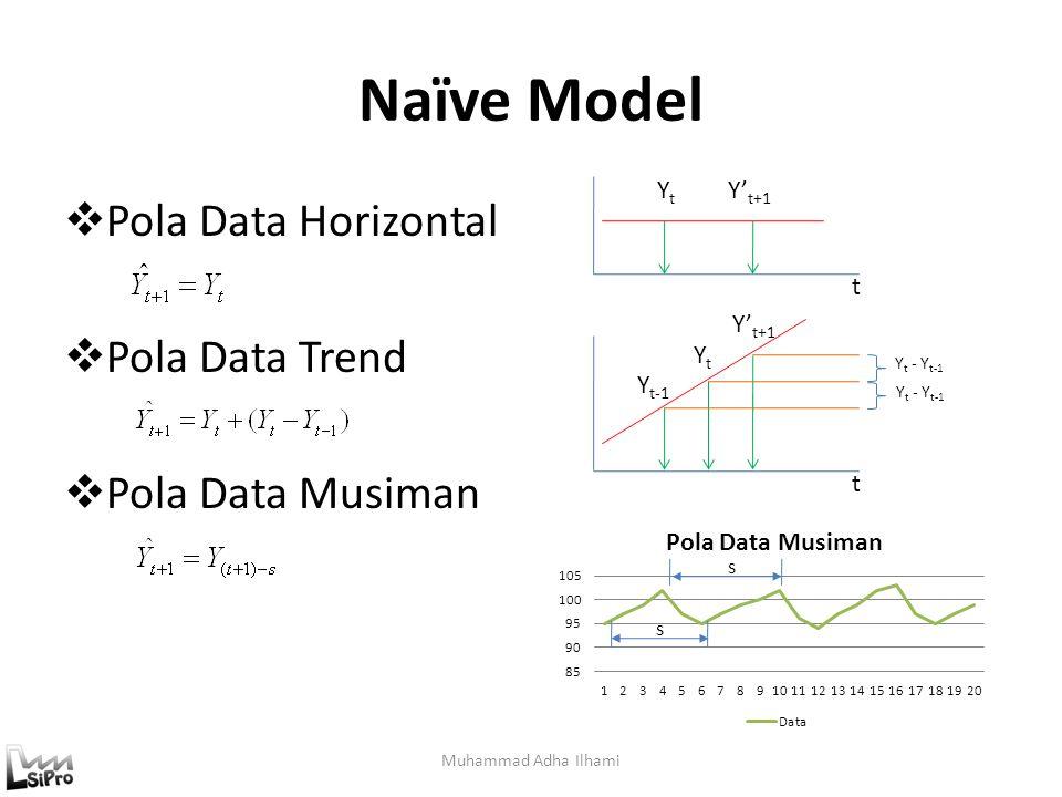 Naïve Model Pola Data Horizontal Pola Data Trend Pola Data Musiman Yt