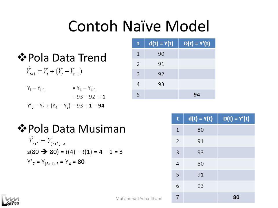 Contoh Naïve Model Pola Data Trend Pola Data Musiman