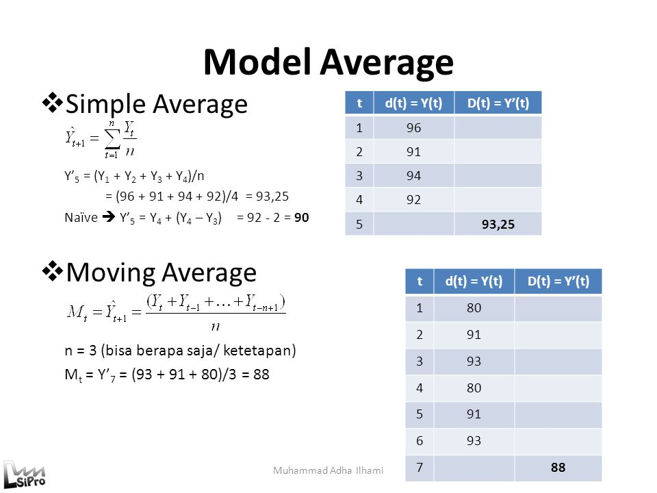 Model Average Simple Average Moving Average
